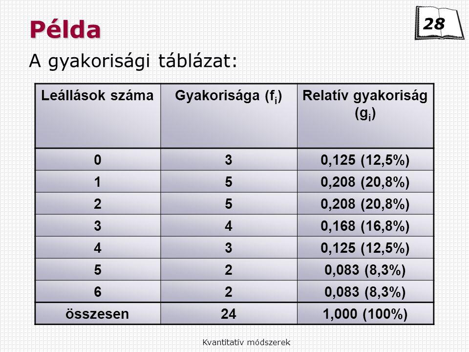 Kvantitatív módszerekPélda A gyakorisági táblázat: 28 Leállások számaGyakorisága (f i )Relatív gyakoriság (g i ) 030,125 (12,5%) 150,208 (20,8%) 25 340,168 (16,8%) 430,125 (12,5%) 520,083 (8,3%) 62 összesen241,000 (100%)