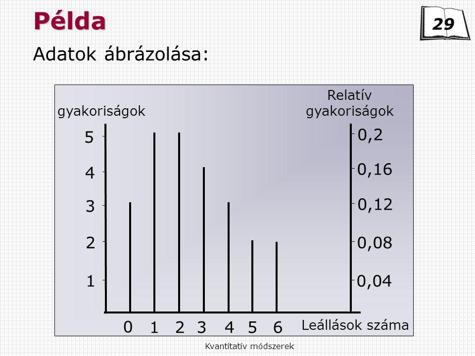 Kvantitatív módszerek Példa Adatok ábrázolása: 29 gyakoriságok Relatív gyakoriságok Leállások száma 5 4 3 2 1 0,2 0,16 0,12 0,08 0,04 0 123456