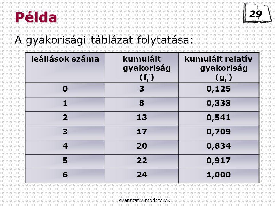 Kvantitatív módszerekPélda A gyakorisági táblázat folytatása: 29 leállások számakumulált gyakoriság (f i ' ) kumulált relatív gyakoriság (g i ' ) 030,125 180,333 2130,541 3170,709 4200,834 5220,917 6241,000