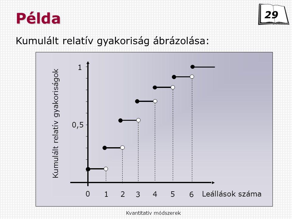 Kvantitatív módszerekPélda Kumulált relatív gyakoriság ábrázolása: 29 Kumulált relatív gyakoriságok Leállások száma 0 12 3 4 5 6 1 0,5