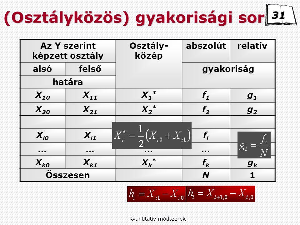 Kvantitatív módszerek Az Y szerint képzett osztály Osztály- közép abszolútrelatív alsófelsőgyakoriság határa X 10 X 11 X1*X1* f1f1 g1g1 X 20 X 21 X2*X2* f2f2 g2g2 X i0 X i1 Xi*Xi* fifi gigi …………… X k0 X k1 Xk*Xk* fkfk gkgk ÖsszesenN1 (Osztályközös) gyakorisági sor 31