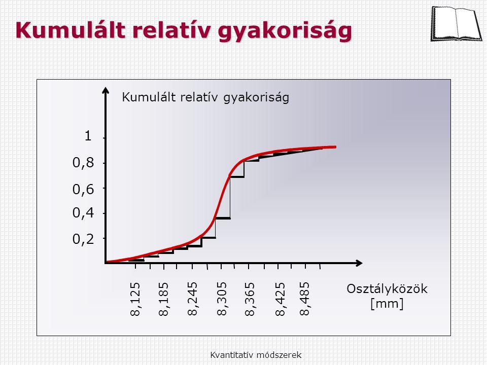 Kvantitatív módszerek Kumulált relatív gyakoriság Osztályközök [mm] 1 0,8 0,6 0,4 0,2 8,1258,185 8,245 8,305 8,3658,425 8,485