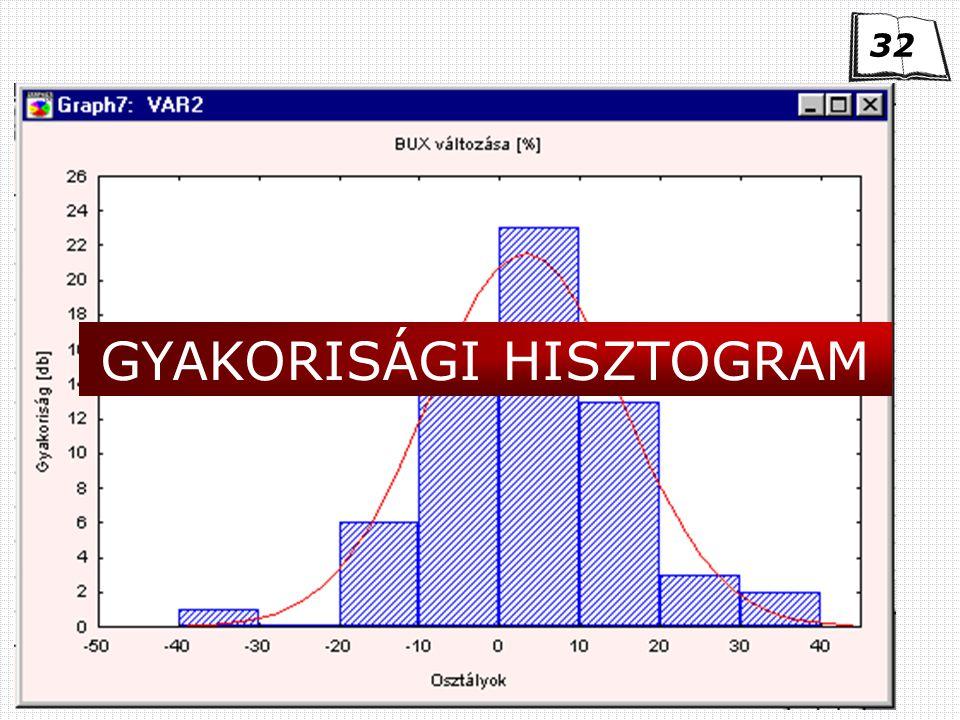 Kvantitatív módszerek GYAKORISÁGI HISZTOGRAM 32