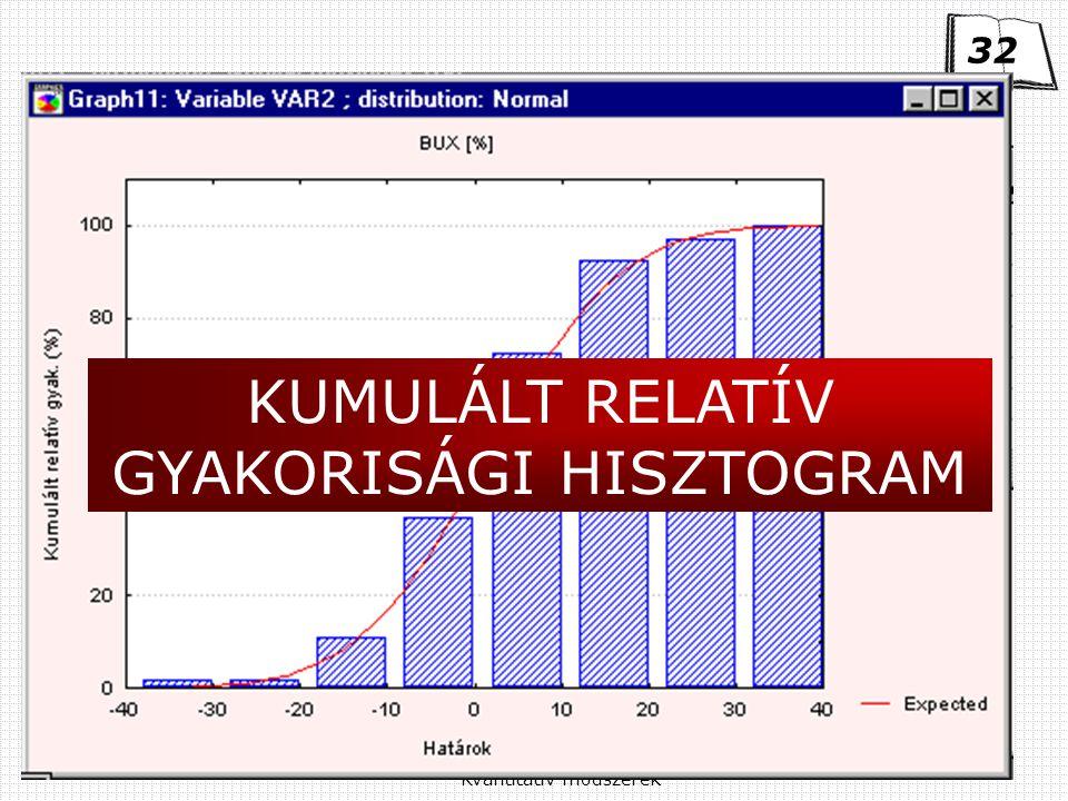 Kvantitatív módszerek KUMULÁLT RELATÍV GYAKORISÁGI HISZTOGRAM 32
