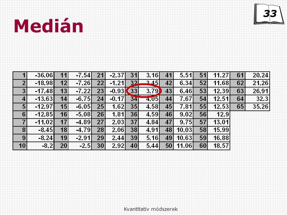 Kvantitatív módszerek Medián 33