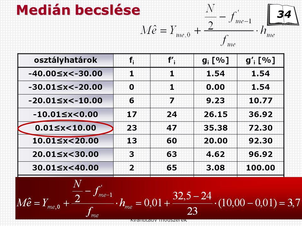 Kvantitatív módszerek 34 osztályhatárokfifi f' i g i [%]g' i [%] -40.00≤x<-30.00111.54 -30.01≤x<-20.00010.001.54 -20.01≤x<-10.00679.2310.77 -10.01≤x<0.00172426.1536.92 0.01≤x<10.00234735.3872.30 10.01≤x<20.00136020.0092.30 20.01≤x<30.003634.6296.92 30.01≤x<40.002653.08100.00 összesen65100.00 Medián becslése