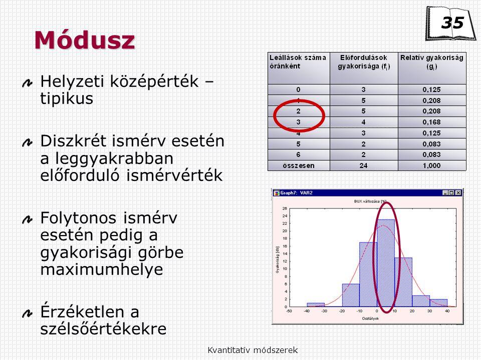 Kvantitatív módszerek Módusz Helyzeti középérték – tipikus Diszkrét ismérv esetén a leggyakrabban előforduló ismérvérték Folytonos ismérv esetén pedig a gyakorisági görbe maximumhelye Érzéketlen a szélsőértékekre 35
