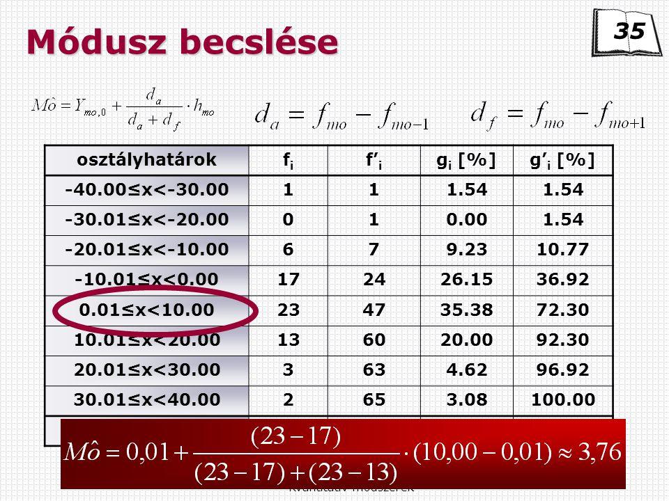Kvantitatív módszerek Módusz becslése osztályhatárokfifi f' i g i [%]g' i [%] -40.00≤x<-30.00111.54 -30.01≤x<-20.00010.001.54 -20.01≤x<-10.00679.2310.77 -10.01≤x<0.00172426.1536.92 0.01≤x<10.00234735.3872.30 10.01≤x<20.00136020.0092.30 20.01≤x<30.003634.6296.92 30.01≤x<40.002653.08100.00 összesen65100.00 35