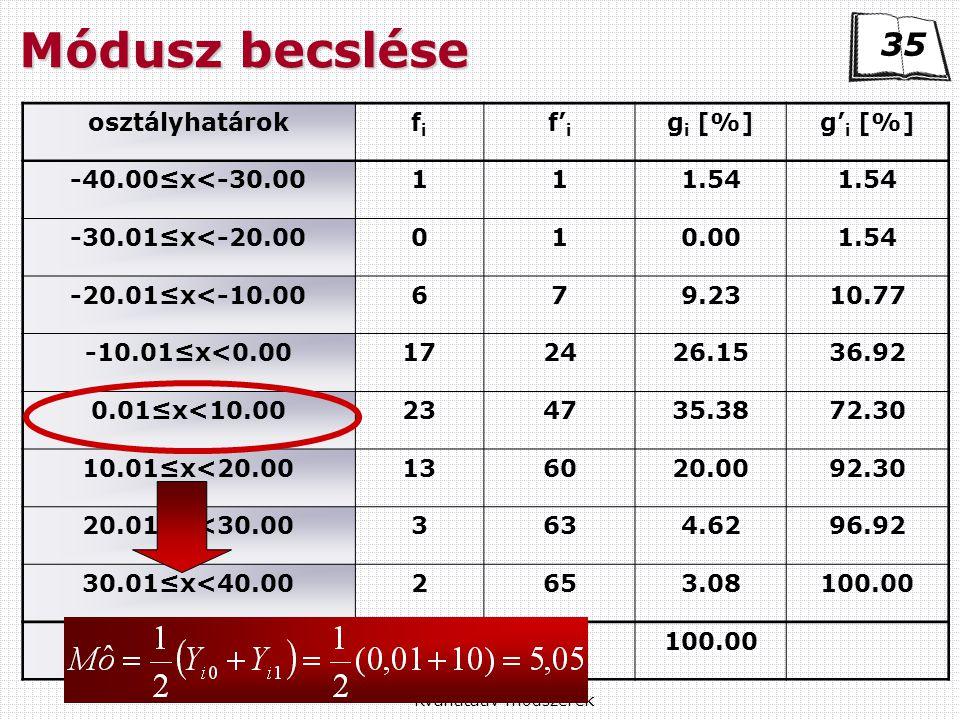 Kvantitatív módszerek osztályhatárokfifi f' i g i [%]g' i [%] -40.00≤x<-30.00111.54 -30.01≤x<-20.00010.001.54 -20.01≤x<-10.00679.2310.77 -10.01≤x<0.00172426.1536.92 0.01≤x<10.00234735.3872.30 10.01≤x<20.00136020.0092.30 20.01≤x<30.003634.6296.92 30.01≤x<40.002653.08100.00 összesen65100.00 35 Módusz becslése