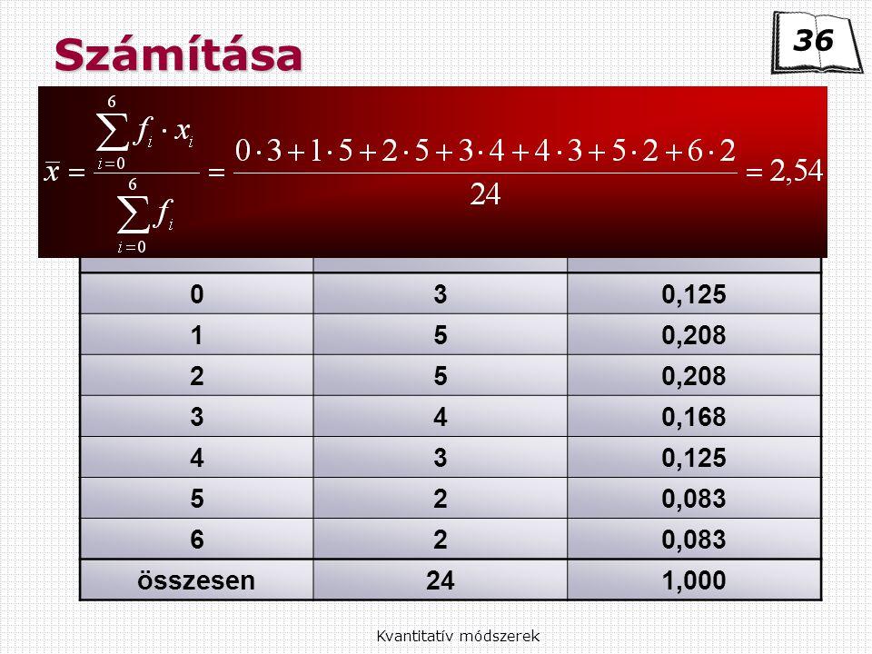 Kvantitatív módszerekSzámítása Diszkrét példa Leállások száma óránként Előfordulások gyakorisága (f i ) Relatív gyakoriság (g i ) 030,125 150,208 25 340,168 430,125 520,083 62 összesen241,000 36