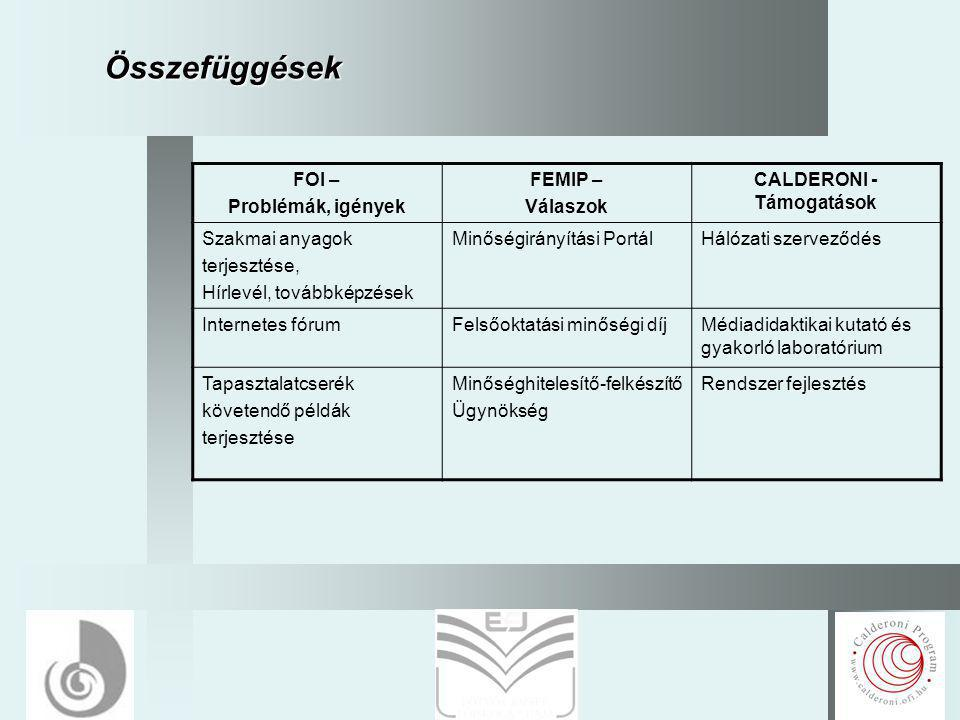 14 Összefüggések FOI – Problémák, igények FEMIP – Válaszok CALDERONI - Támogatások Szakmai anyagok terjesztése, Hírlevél, továbbképzések Minőségirányítási PortálHálózati szerveződés Internetes fórumFelsőoktatási minőségi díjMédiadidaktikai kutató és gyakorló laboratórium Tapasztalatcserék követendő példák terjesztése Minőséghitelesítő-felkészítő Ügynökség Rendszer fejlesztés