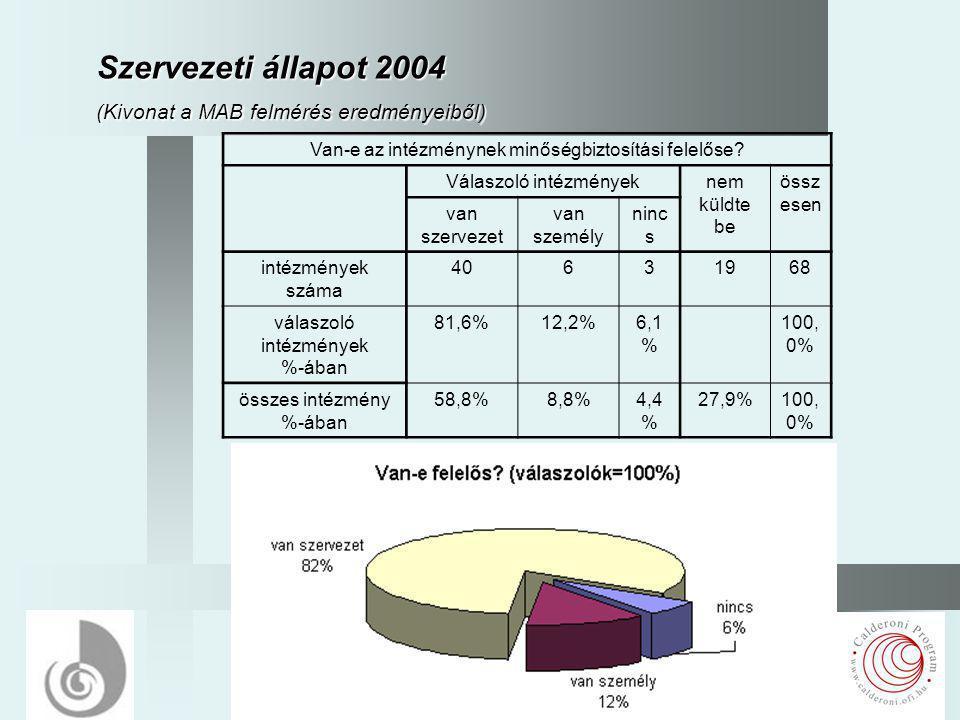 3 Szervezeti állapot 2004 (Kivonat a MAB felmérés eredményeiből) Van-e az intézménynek minőségbiztosítási felelőse.