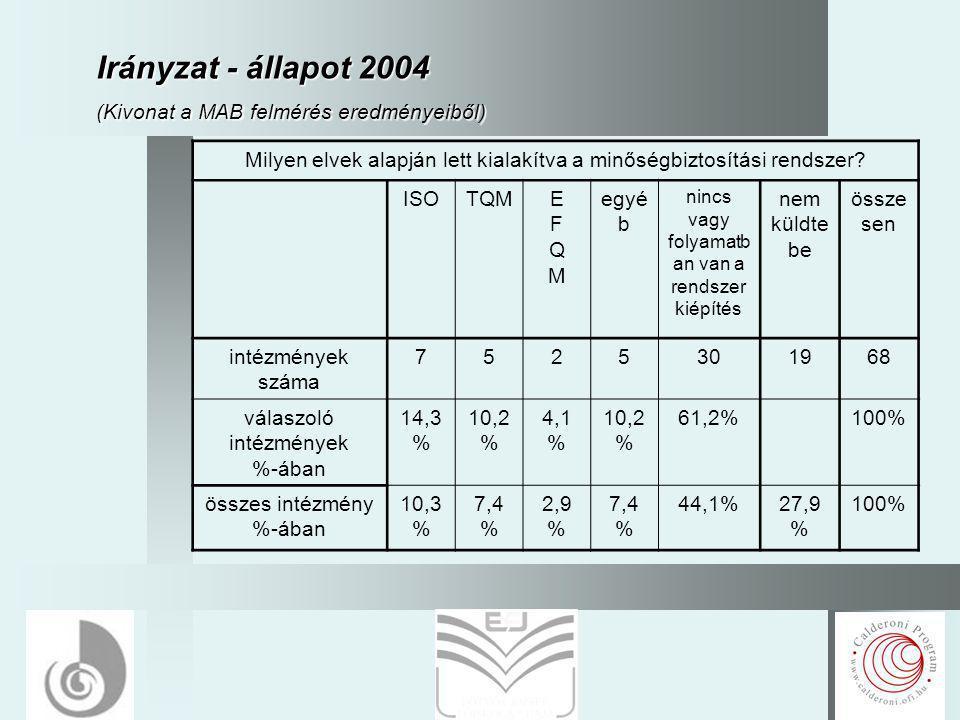 5 Irányzat - állapot 2004 (Kivonat a MAB felmérés eredményeiből) Milyen elvek alapján lett kialakítva a minőségbiztosítási rendszer? ISOTQMEFQMEFQM eg
