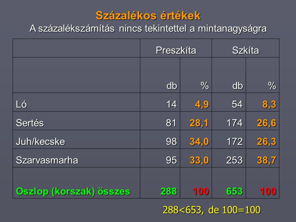 PreszkítaSzkíta db%db% Ló144,9548,3 Sertés8128,117426,6 Juh/kecske9834,017226,3 Szarvasmarha9533,025338,7 Oszlop (korszak) összes 288100653100 Százalékos értékek A százalékszámítás nincs tekintettel a mintanagyságra 288<653, de 100=100