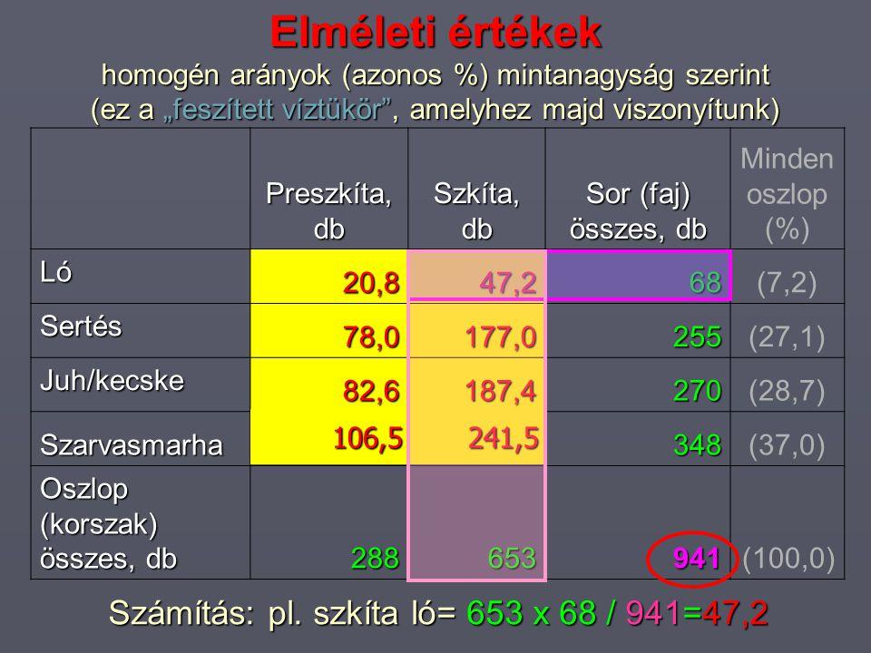 """Elméleti értékek homogén arányok (azonos %) mintanagyság szerint (ez a """"feszített víztükör , amelyhez majd viszonyítunk) Preszkíta, db Szkíta, db Sor (faj) összes, db Minden oszlop (%) Ló 20,847,268(7,2) Sertés 78,0177,0255(27,1) Juh/kecske 82,6187,4270(28,7) Szarvasmarha348(37,0) Oszlop (korszak) összes, db 288653941(100,0) Számítás: pl."""