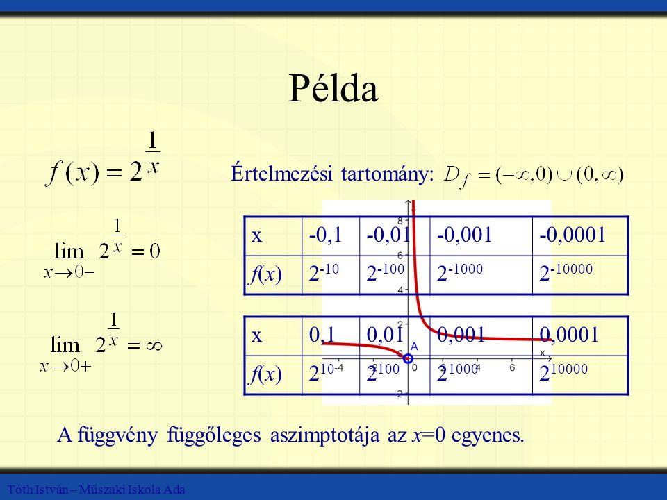 Tóth István – Műszaki Iskola Ada Példa Értelmezési tartomány: x-0,1-0,01-0,001-0,0001 f(x)f(x)2 -10 2 -100 2 -1000 2 -10000 x0,10,010,0010,0001 f(x)f(