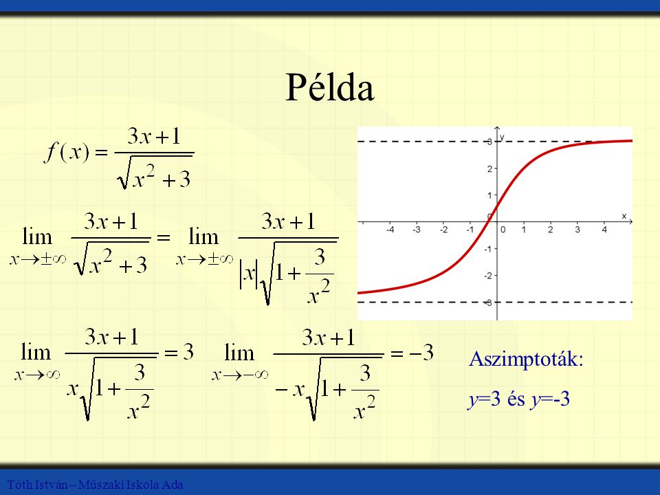 Tóth István – Műszaki Iskola Ada Példa Aszimptoták: y=3 és y=-3