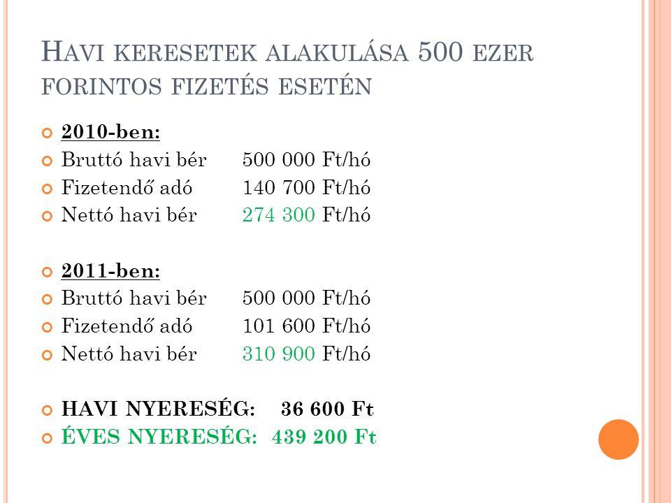 H AVI KERESETEK ALAKULÁSA 500 EZER FORINTOS FIZETÉS ESETÉN 2010-ben: Bruttó havi bér500 000 Ft/hó Fizetendő adó140 700 Ft/hó Nettó havi bér274 300 Ft/hó 2011-ben: Bruttó havi bér500 000 Ft/hó Fizetendő adó101 600 Ft/hó Nettó havi bér310 900 Ft/hó HAVI NYERESÉG: 36 600 Ft ÉVES NYERESÉG: 439 200 Ft