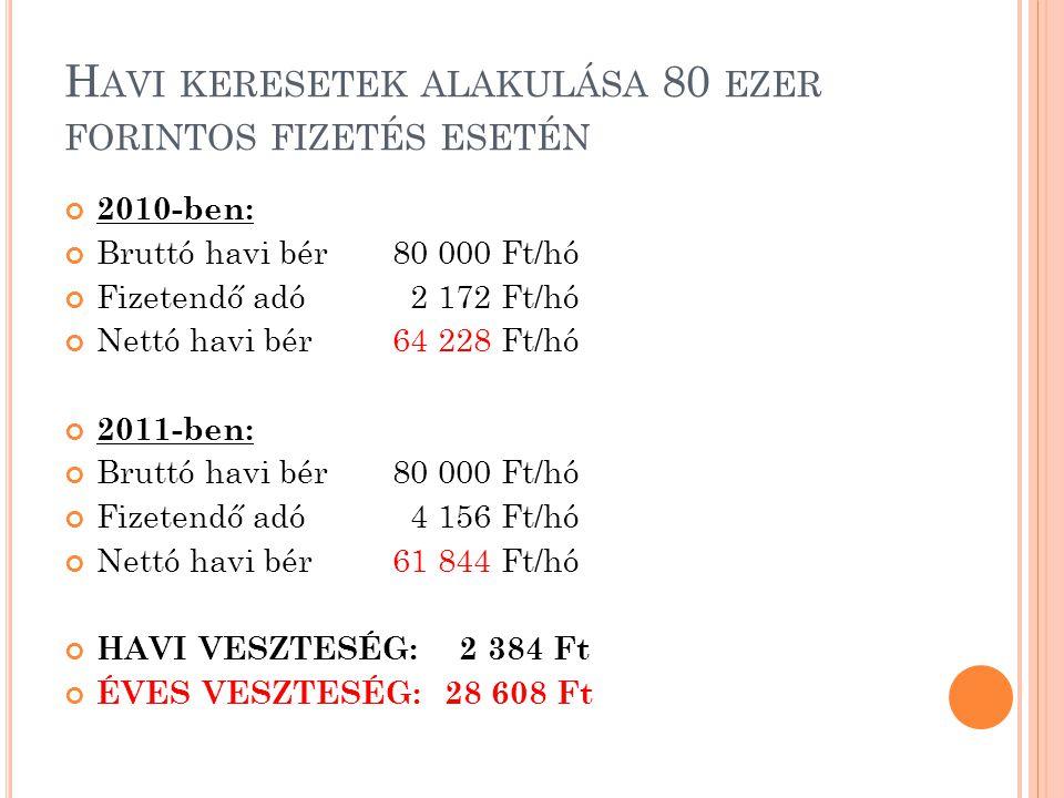 H AVI KERESETEK ALAKULÁSA 80 EZER FORINTOS FIZETÉS ESETÉN 2010-ben: Bruttó havi bér 80 000 Ft/hó Fizetendő adó 2 172 Ft/hó Nettó havi bér 64 228 Ft/hó 2011-ben: Bruttó havi bér 80 000 Ft/hó Fizetendő adó 4 156 Ft/hó Nettó havi bér 61 844 Ft/hó HAVI VESZTESÉG: 2 384 Ft ÉVES VESZTESÉG: 28 608 Ft