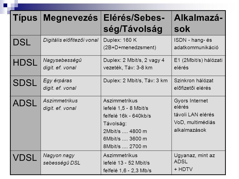 TípusMegnevezésElérés/Sebes- ség/Távolság Alkalmazá- sok DSL Digitális előfitezői vonalDuplex: 160 K (2B+D+menedzsment) ISDN - hang- és adatkommunikáció HDSL Nagysebességû digit.