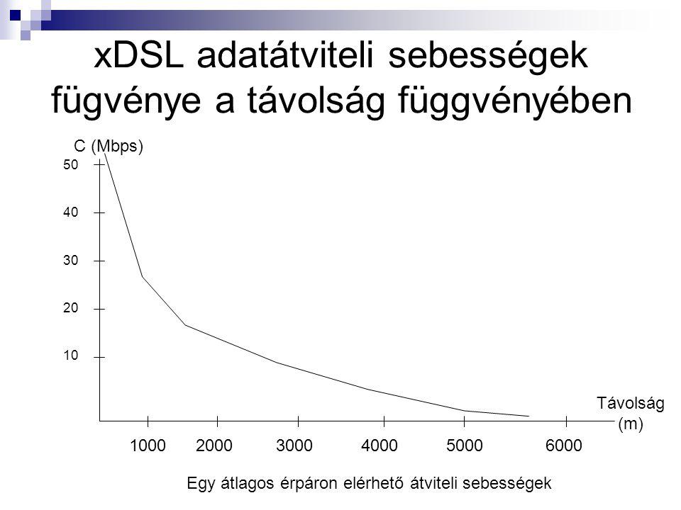 xDSL adatátviteli sebességek fügvénye a távolság függvényében 50 40 30 20 10 1000 2000 3000 4000 5000 6000 C (Mbps) Távolság (m) Egy átlagos érpáron elérhető átviteli sebességek