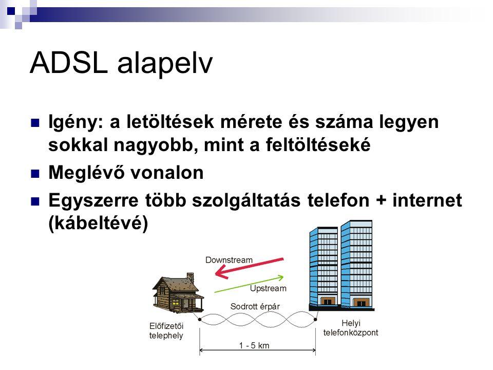 ADSL alapelv Igény: a letöltések mérete és száma legyen sokkal nagyobb, mint a feltöltéseké Meglévő vonalon Egyszerre több szolgáltatás telefon + internet (kábeltévé)