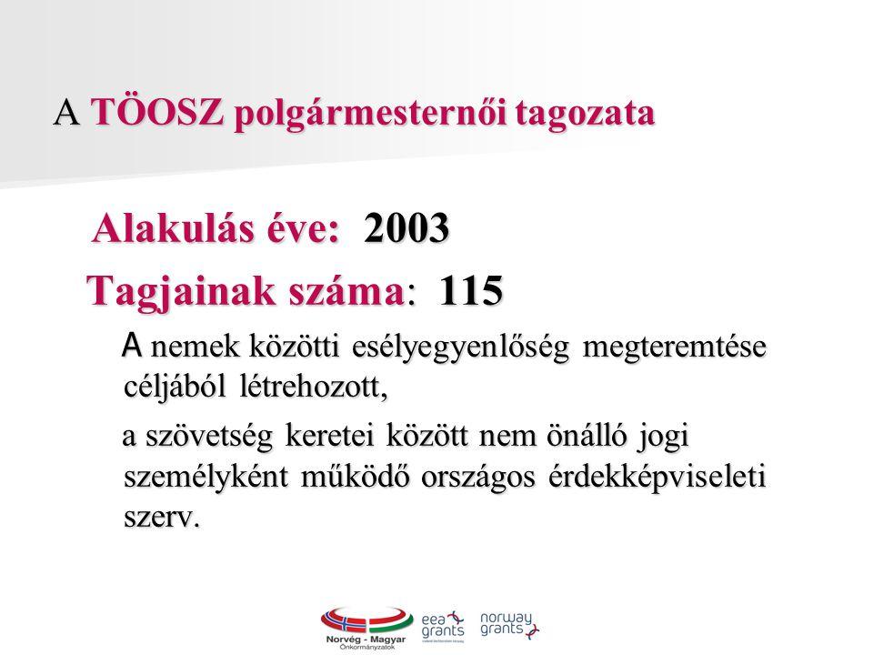 A TÖOSZ polgármesternői tagozata Alakulás éve: 2003 Alakulás éve: 2003 Tagjainak száma: 115 Tagjainak száma: 115 A nemek közötti esélyegyenlőség megteremtése céljából létrehozott, A nemek közötti esélyegyenlőség megteremtése céljából létrehozott, a szövetség keretei között nem önálló jogi személyként működő országos érdekképviseleti szerv.