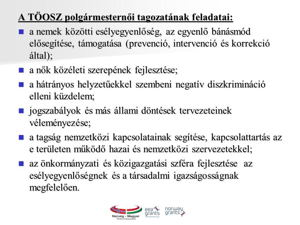 A TÖOSZ polgármesternői tagozatának feladatai: a nemek közötti esélyegyenlőség, az egyenlő bánásmód elősegítése, támogatása (prevenció, intervenció és korrekció által); a nemek közötti esélyegyenlőség, az egyenlő bánásmód elősegítése, támogatása (prevenció, intervenció és korrekció által); a nők közéleti szerepének fejlesztése; a nők közéleti szerepének fejlesztése; a hátrányos helyzetűekkel szembeni negatív diszkrimináció elleni küzdelem; a hátrányos helyzetűekkel szembeni negatív diszkrimináció elleni küzdelem; jogszabályok és más állami döntések tervezeteinek véleményezése; jogszabályok és más állami döntések tervezeteinek véleményezése; a tagság nemzetközi kapcsolatainak segítése, kapcsolattartás az e területen működő hazai és nemzetközi szervezetekkel; a tagság nemzetközi kapcsolatainak segítése, kapcsolattartás az e területen működő hazai és nemzetközi szervezetekkel; az önkormányzati és közigazgatási szféra fejlesztése az esélyegyenlőségnek és a társadalmi igazságosságnak megfelelően.