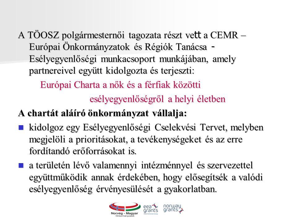 A TÖOSZ polgármesternői tagozata részt ve tt a CEMR – Európai Önkormányzatok és Régiók Tanácsa - Esélyegyenlőségi munkacsoport munkájában, amely partnereivel együtt kidolgozta és terjeszti: Európai Charta a nők és a férfiak közötti Európai Charta a nők és a férfiak közötti esélyegyenlőségről a helyi életben esélyegyenlőségről a helyi életben A chartát aláíró önkormányzat vállalja: kidolgoz egy Esélyegyenlőségi Cselekvési Tervet, melyben megjelöli a prioritásokat, a tevékenységeket és az erre fordítandó erőforrásokat is.