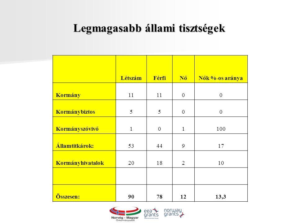 Legmagasabb állami tisztségek LétszámFérfiNőNők %-os aránya Kormány11 00 Kormánybiztos5500 Kormányszóvivő101100 Államtitkárok:5344917 Kormányhivatalok2018210 Összesen:90781213,3