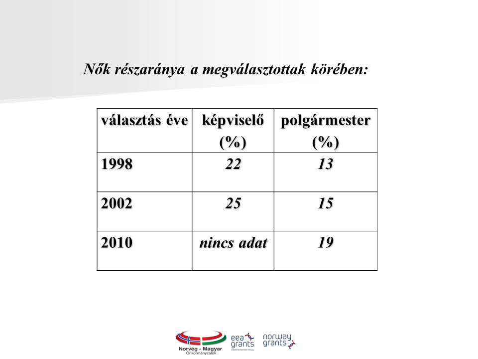 választás éve képviselő (%) polgármester (%) 19982213 20022515 2010 nincs adat 19 Nők részaránya a megválasztottak körében: