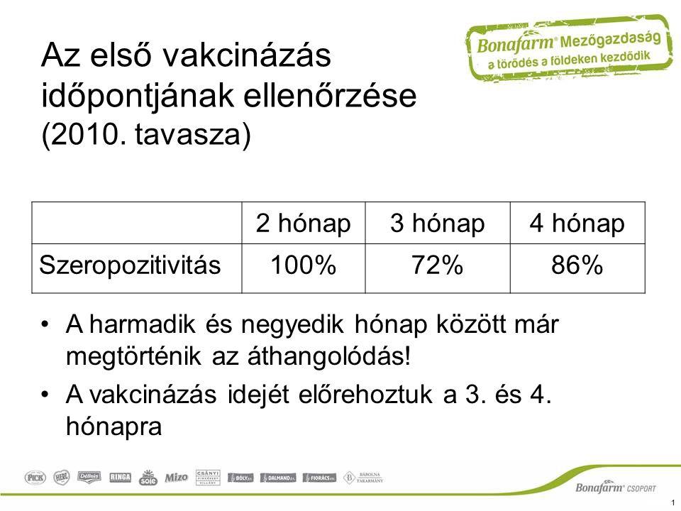 Az első vakcinázás időpontjának ellenőrzése (2010. tavasza) 2 hónap3 hónap4 hónap Szeropozitivitás100%72%86% A harmadik és negyedik hónap között már m