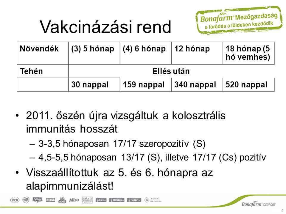 Vakcinázási rend 2011. őszén újra vizsgáltuk a kolosztrális immunitás hosszát –3-3,5 hónaposan 17/17 szeropozitív (S) –4,5-5,5 hónaposan 13/17 (S), il