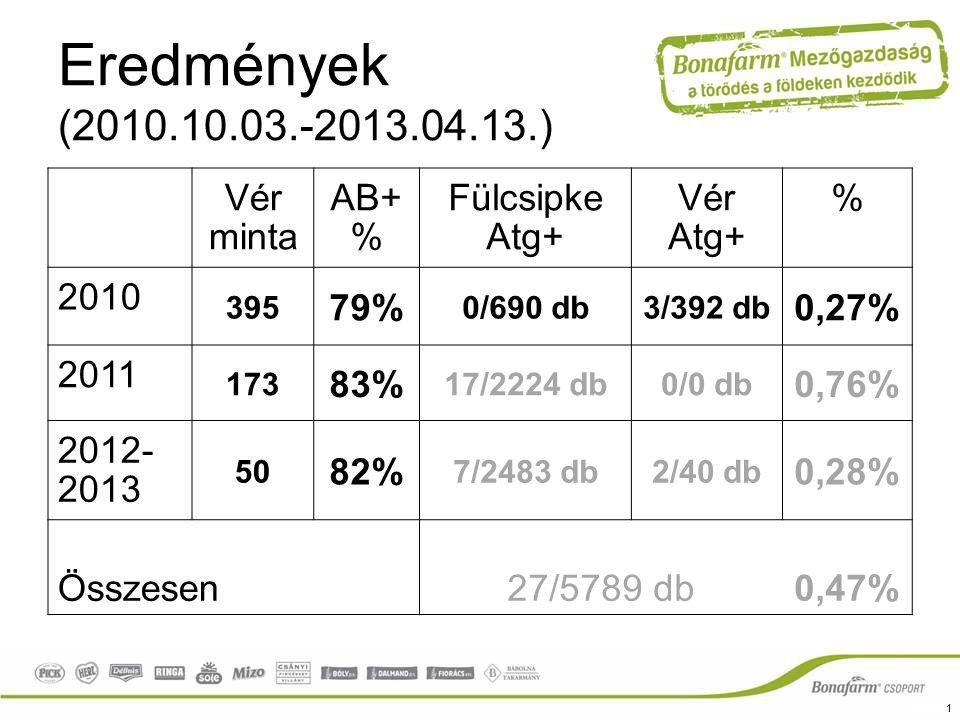 Eredmények (2010.10.03.-2013.04.13.) Vér minta AB+ % Fülcsipke Atg+ Vér Atg+ % 2010 395 79% 0/690 db3/392 db 0,27% 2011 173 83% 17/2224 db0/0 db 0,76%