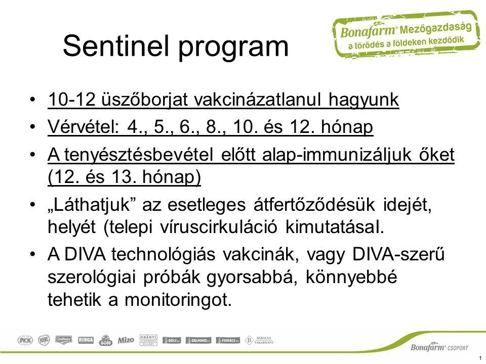 Sentinel program 10-12 üszőborjat vakcinázatlanul hagyunk Vérvétel: 4., 5., 6., 8., 10. és 12. hónap A tenyésztésbevétel előtt alap-immunizáljuk őket