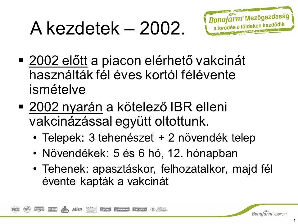 BVD mentesítés 2010-2012 A PI egyedek szűrése eltávolítása –Naposkori fülporcminta vétel BVD atg kimutatás céljából (holt ellés, vetélés esetén is!) Negatív: borjú és anyja egyaránt negatív; Pozitív: 2-3 hét múlva vérvétel: anyából és borjúból is (minden pozitív borjat eltávolítottunk) Borjú vérminta: negatív: átmeneti viraemia, pozitív PI egyed.