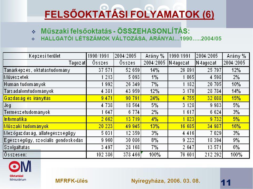 11  Műszaki felsőoktatás - ÖSSZEHASONLÍTÁS:  HALLGATÓI LÉTSZÁMOK VÁLTOZÁSA, ARÁNYAI…1990…..2004/05 FELSŐOKTATÁSI FOLYAMATOK (6) MFRFK-ülésNyíregyháza, 2006.