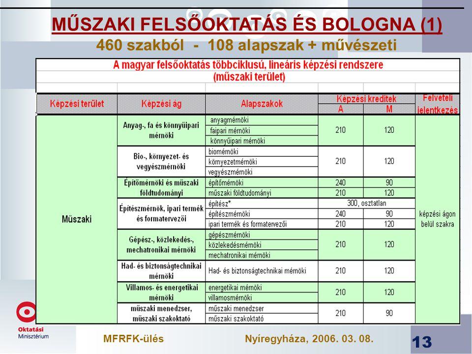 13 MŰSZAKI FELSŐOKTATÁS ÉS BOLOGNA (1) 460 szakból - 108 alapszak + művészeti MFRFK-ülésNyíregyháza, 2006.
