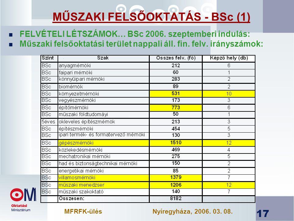 17 MŰSZAKI FELSŐOKTATÁS - BSc (1) n FELVÉTELI LÉTSZÁMOK… BSc 2006.