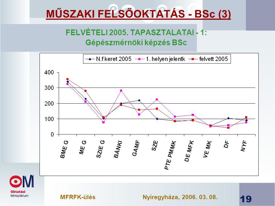 19 MŰSZAKI FELSŐOKTATÁS - BSc (3) FELVÉTELI 2005.