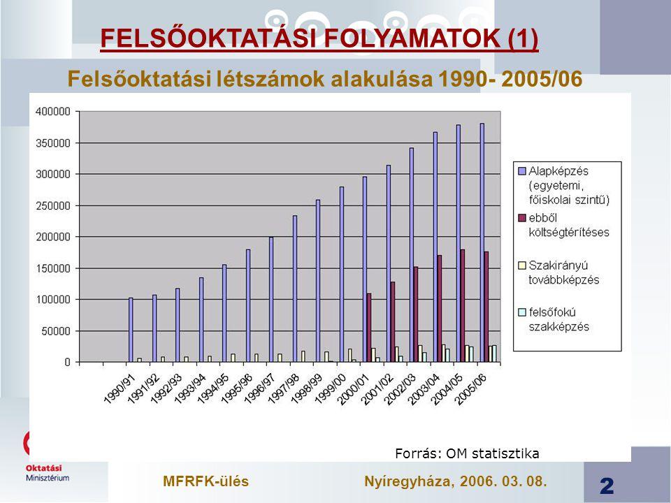 2 Felsőoktatási létszámok alakulása 1990- 2005/06 Forrás: OM statisztika FELSŐOKTATÁSI FOLYAMATOK (1) MFRFK-ülésNyíregyháza, 2006.