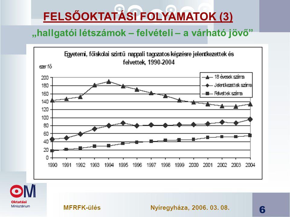 """6 FELSŐOKTATÁSI FOLYAMATOK (3) """"hallgatói létszámok – felvételi – a várható jövő MFRFK-ülésNyíregyháza, 2006."""