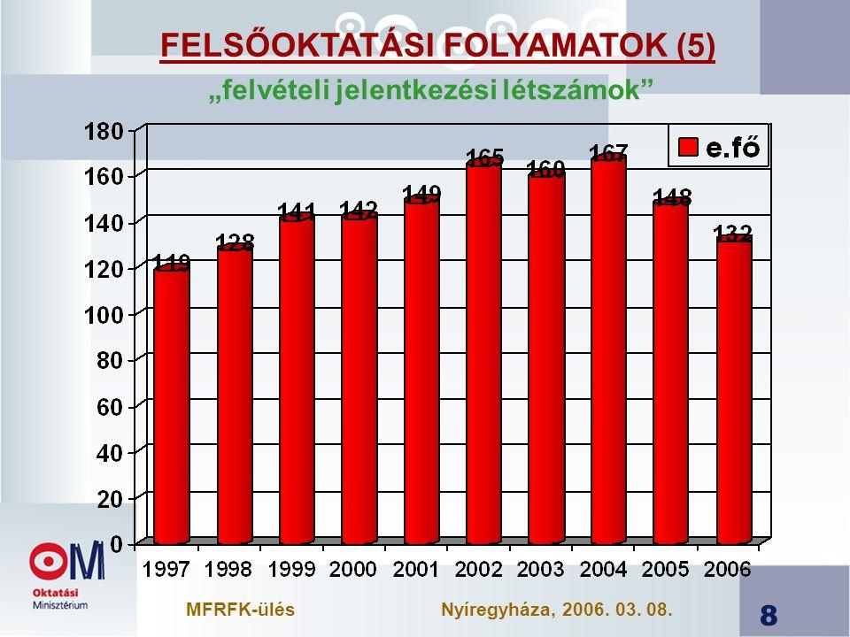 """8 FELSŐOKTATÁSI FOLYAMATOK (5) """"felvételi jelentkezési létszámok MFRFK-ülésNyíregyháza, 2006."""