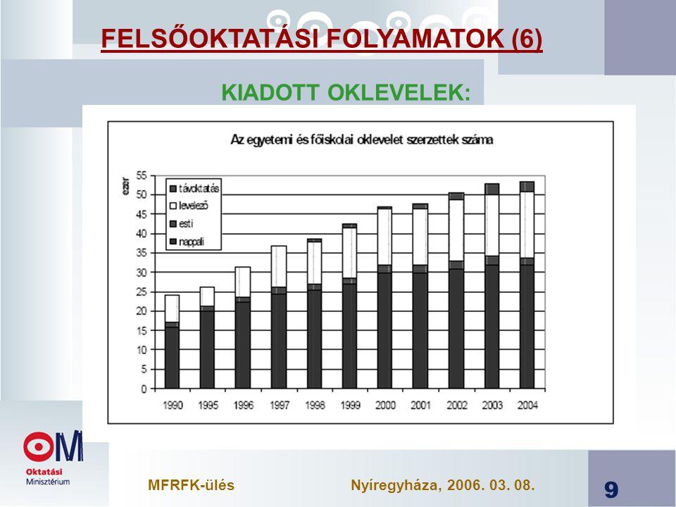 9 KIADOTT OKLEVELEK: FELSŐOKTATÁSI FOLYAMATOK (6) MFRFK-ülésNyíregyháza, 2006. 03. 08.