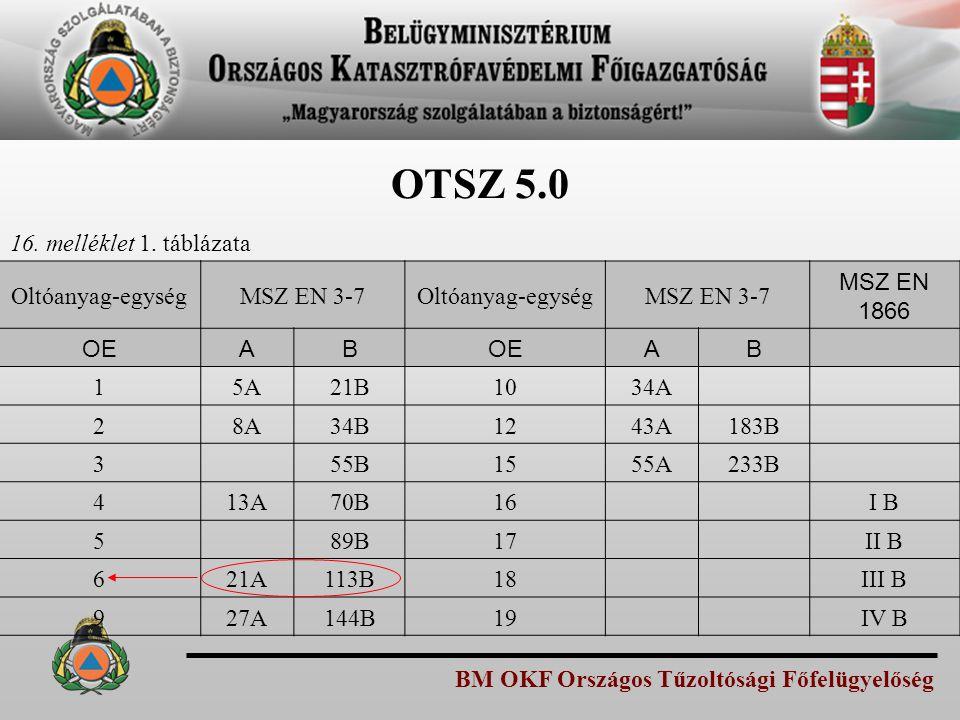 BM OKF Országos Tűzoltósági Főfelügyelőség OTSZ 5.0 16. melléklet 1. táblázata Oltóanyag-egységMSZ EN 3-7Oltóanyag-egységMSZ EN 3-7 MSZ EN 1866 OEAB A