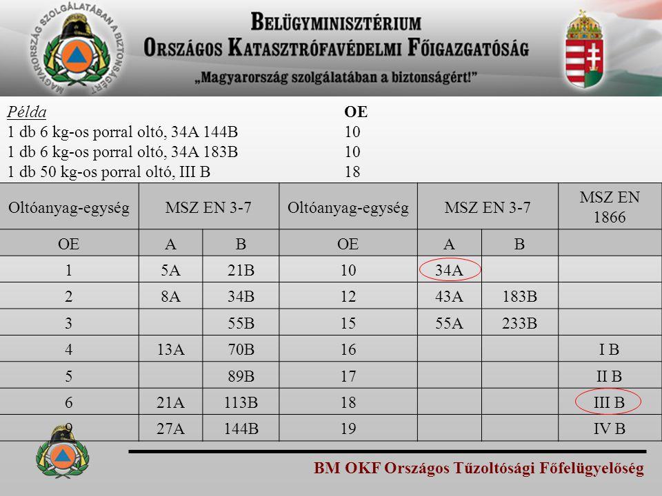 BM OKF Országos Tűzoltósági Főfelügyelőség Példa 1 db 6 kg-os porral oltó, 34A 144B 1 db 6 kg-os porral oltó, 34A 183B 1 db 50 kg-os porral oltó, III
