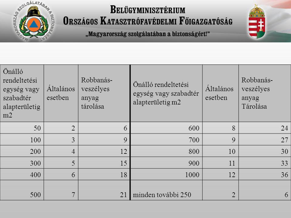 BM OKF Országos Tűzoltósági Főfelügyelőség OTSZ 5.0 Új előírás: 204.
