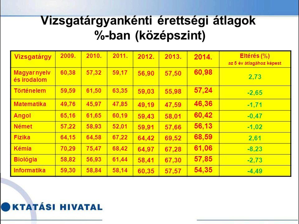 Vizsgatárgyankénti érettségi átlagok %-ban (középszint) Vizsgatárgy 2009.2010.2011.