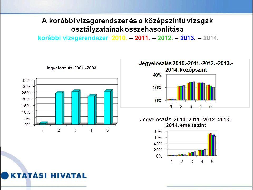 A korábbi vizsgarendszer és a középszintű vizsgák osztályzatainak összehasonlítása korábbi vizsgarendszer 2010.