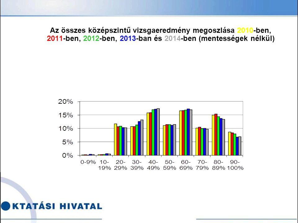 Az összes középszintű vizsgaeredmény megoszlása 2010-ben, 2011-ben, 2012-ben, 2013-ban és 2014-ben (mentességek nélkül)